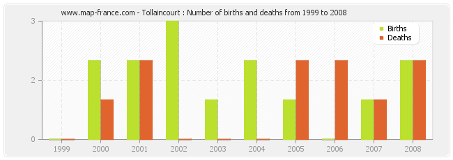 Tollaincourt : Number of births and deaths from 1999 to 2008