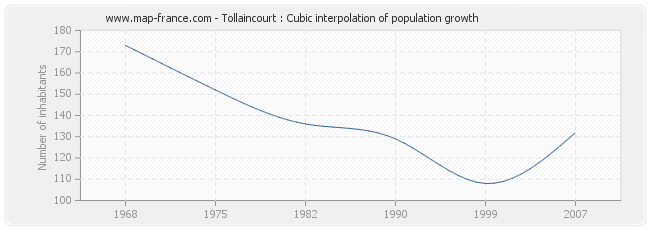 Tollaincourt : Cubic interpolation of population growth