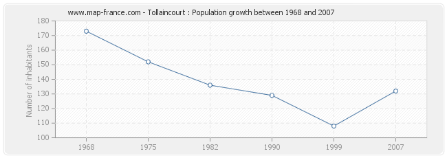 Population Tollaincourt