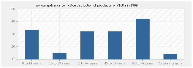 Age distribution of population of Villotte in 1999