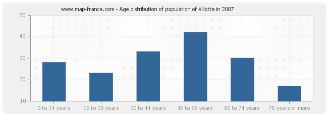 Age distribution of population of Villotte in 2007
