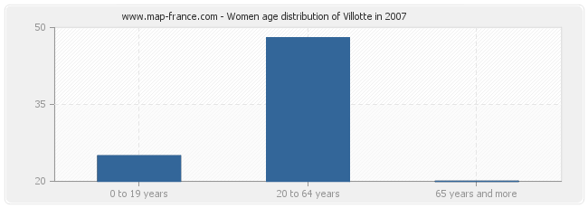 Women age distribution of Villotte in 2007