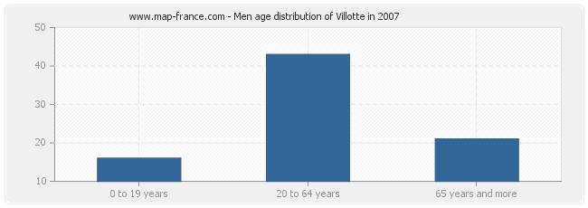 Men age distribution of Villotte in 2007