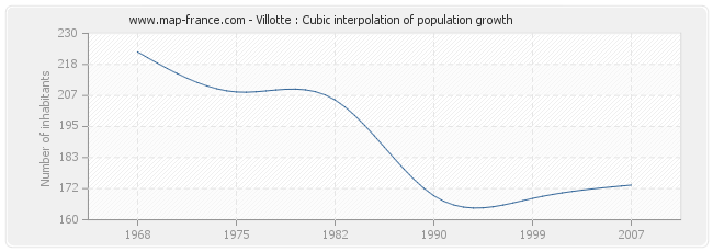 Villotte : Cubic interpolation of population growth