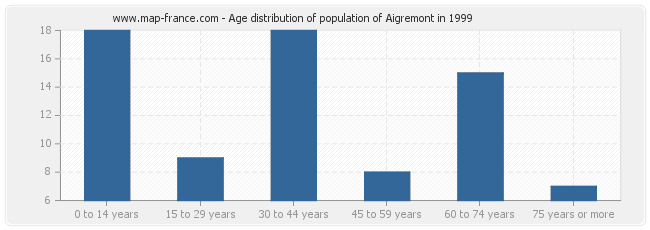 Age distribution of population of Aigremont in 1999