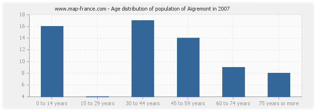 Age distribution of population of Aigremont in 2007