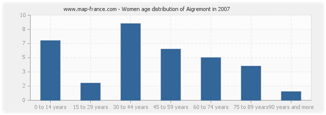 Women age distribution of Aigremont in 2007