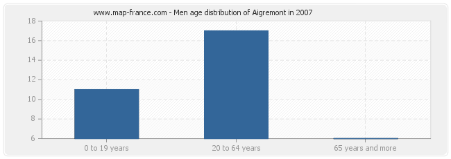Men age distribution of Aigremont in 2007