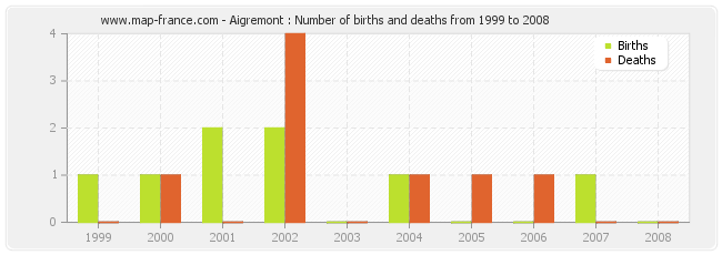 Aigremont : Number of births and deaths from 1999 to 2008