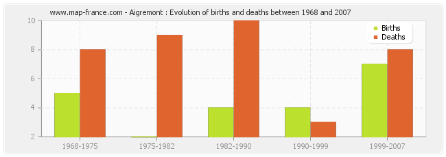Aigremont : Evolution of births and deaths between 1968 and 2007
