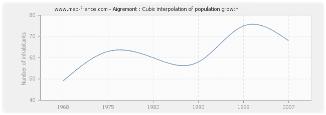 Aigremont : Cubic interpolation of population growth