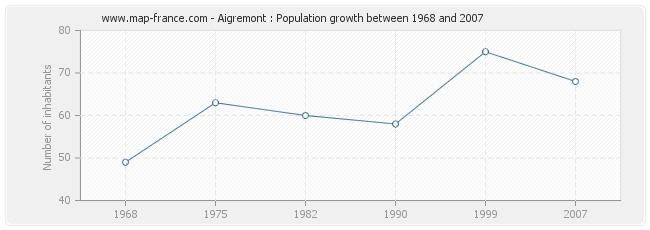 Population Aigremont