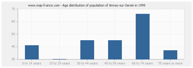 Age distribution of population of Annay-sur-Serein in 1999