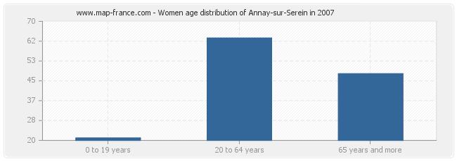 Women age distribution of Annay-sur-Serein in 2007