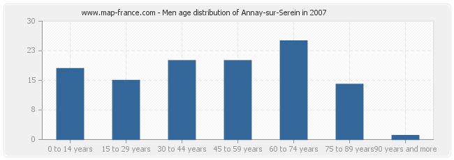 Men age distribution of Annay-sur-Serein in 2007