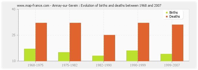 Annay-sur-Serein : Evolution of births and deaths between 1968 and 2007