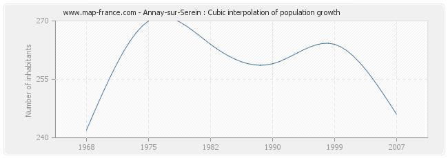 Annay-sur-Serein : Cubic interpolation of population growth