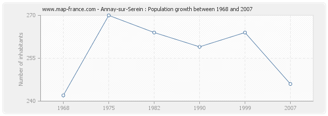 Population Annay-sur-Serein