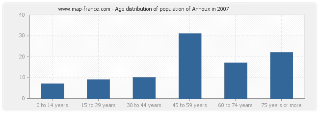 Age distribution of population of Annoux in 2007