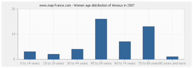 Women age distribution of Annoux in 2007