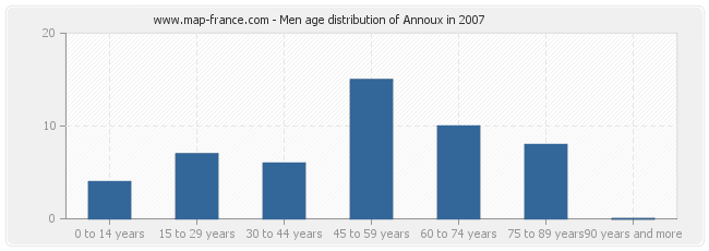 Men age distribution of Annoux in 2007