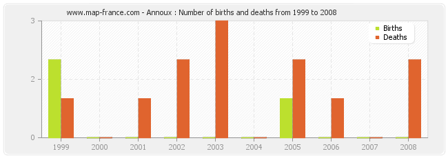 Annoux : Number of births and deaths from 1999 to 2008