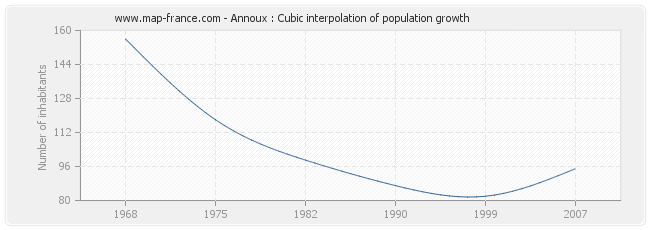 Annoux : Cubic interpolation of population growth