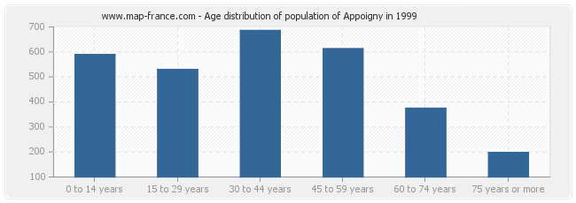 Age distribution of population of Appoigny in 1999