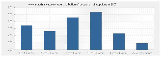 Age distribution of population of Appoigny in 2007
