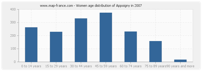 Women age distribution of Appoigny in 2007
