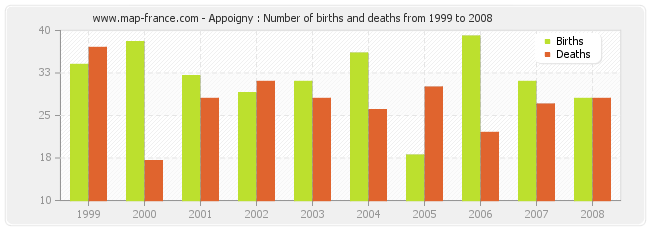 Appoigny : Number of births and deaths from 1999 to 2008