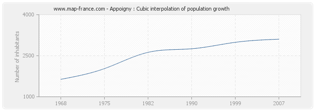 Appoigny : Cubic interpolation of population growth