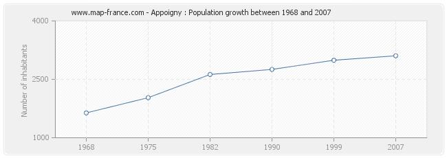 Population Appoigny
