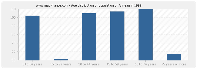 Age distribution of population of Armeau in 1999