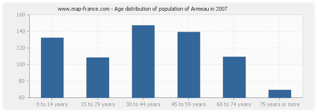 Age distribution of population of Armeau in 2007