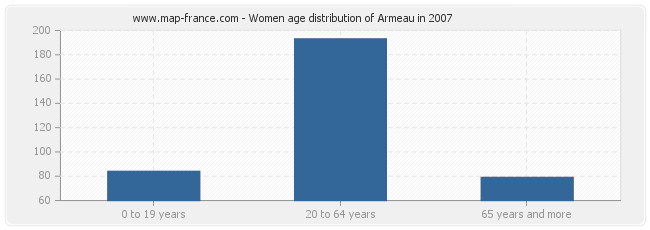 Women age distribution of Armeau in 2007