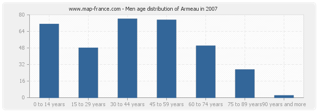Men age distribution of Armeau in 2007