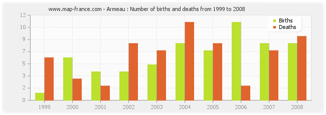 Armeau : Number of births and deaths from 1999 to 2008