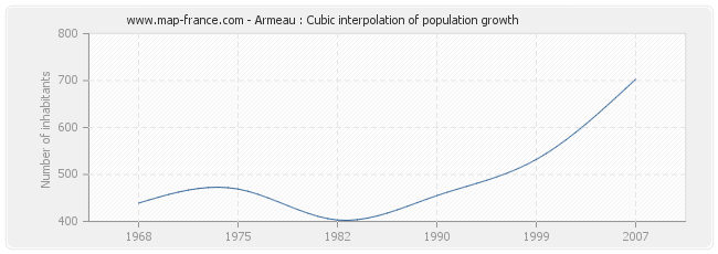 Armeau : Cubic interpolation of population growth