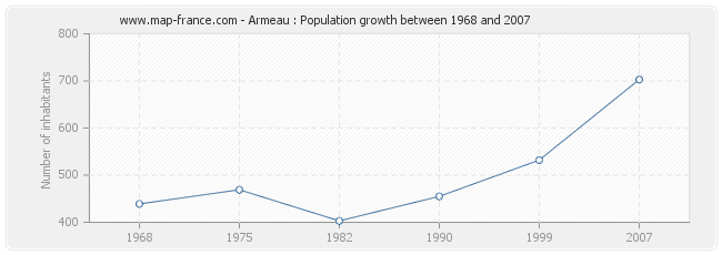 Population Armeau