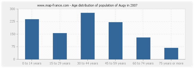 Age distribution of population of Augy in 2007