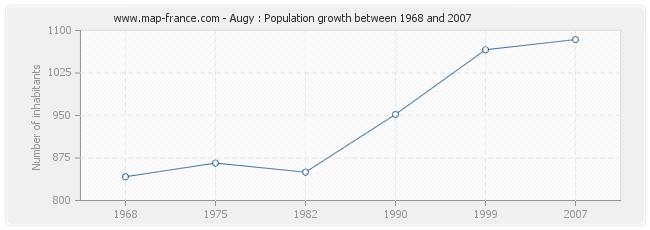Population Augy