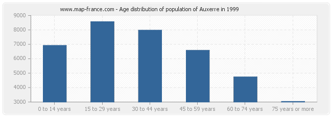 Age distribution of population of Auxerre in 1999