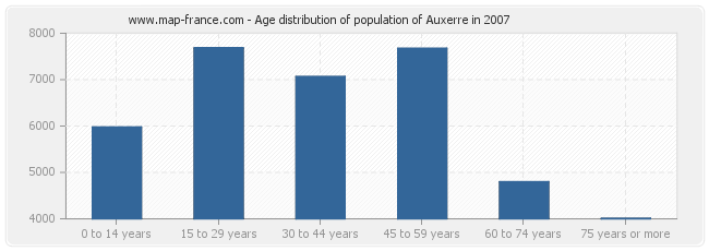 Age distribution of population of Auxerre in 2007
