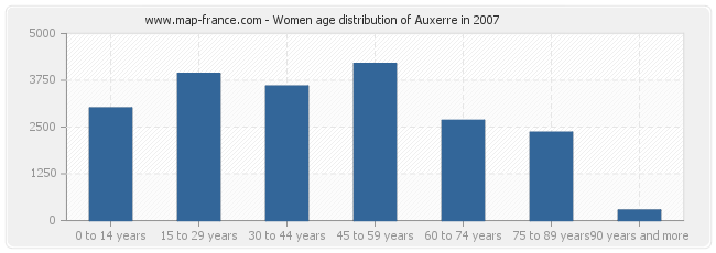 Women age distribution of Auxerre in 2007