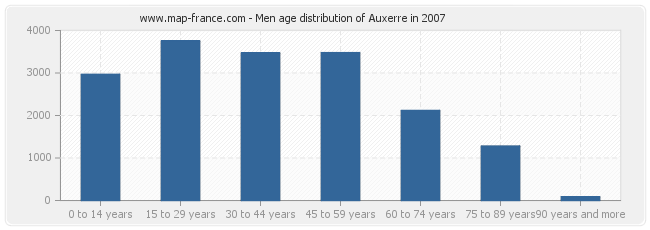 Men age distribution of Auxerre in 2007