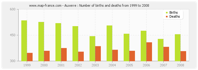 Auxerre : Number of births and deaths from 1999 to 2008