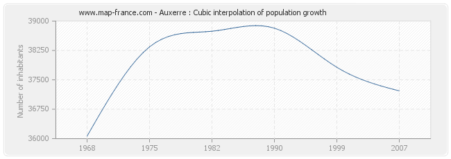 Auxerre : Cubic interpolation of population growth