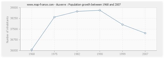 Population Auxerre