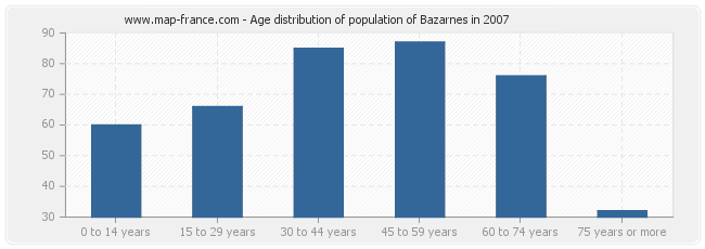 Age distribution of population of Bazarnes in 2007